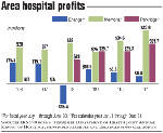 Medical muscle: Memorial Hospital records $190 million gain