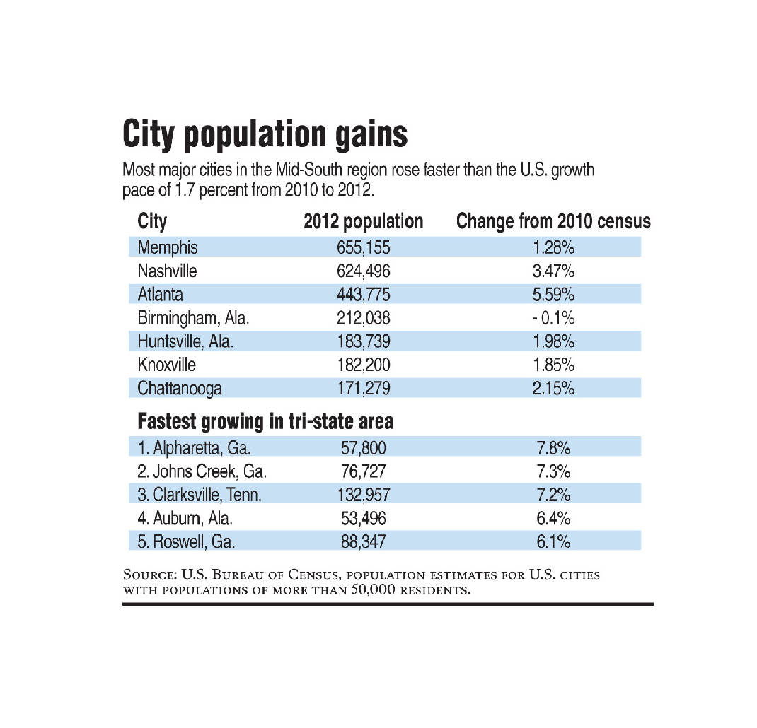 Chattanooga Population Growing Closer To Knoxville's