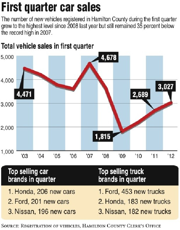 Car sales in Hamilton County and Chattanooga