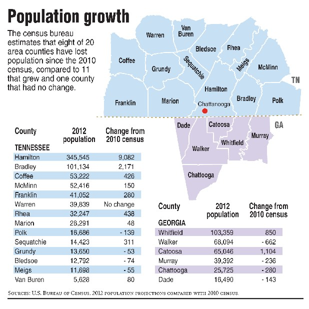 Census: 1 in 3 U.S. counties is dying: Dwindling populations make