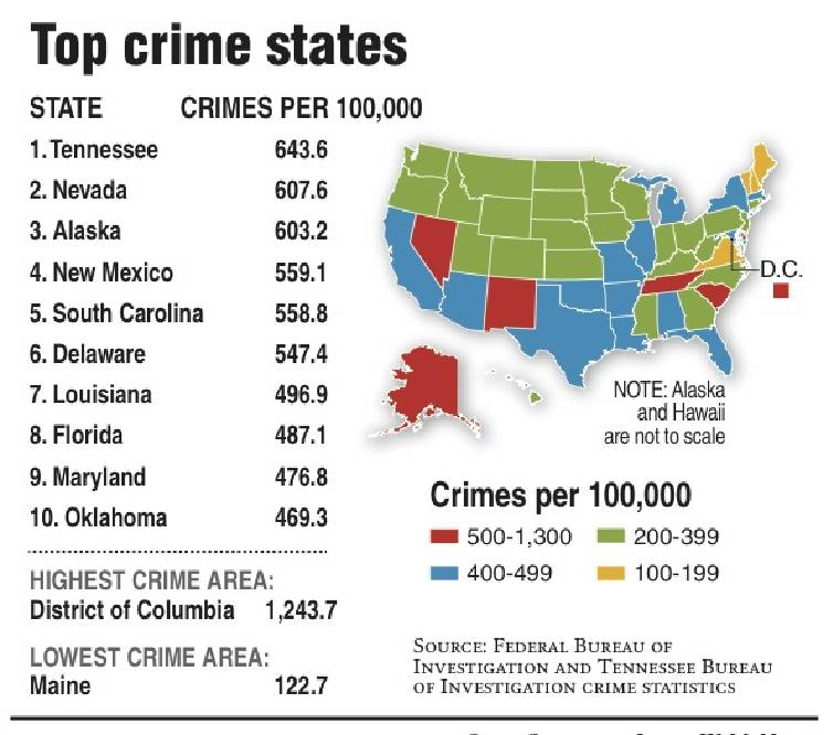 expert says were safer despite tennessees no 1 crime ranking but numbers are a call to action