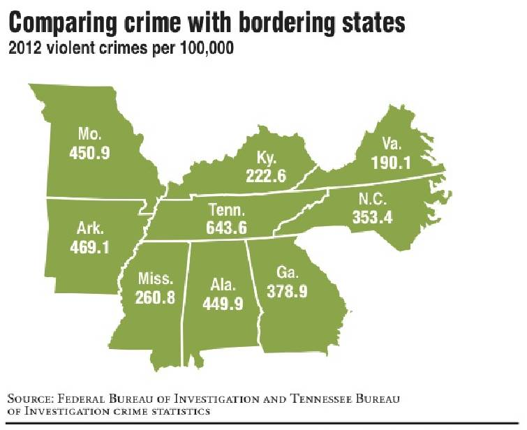 Expert says: We\'re safer despite Tennessee\'s No. 1 crime ranking ...
