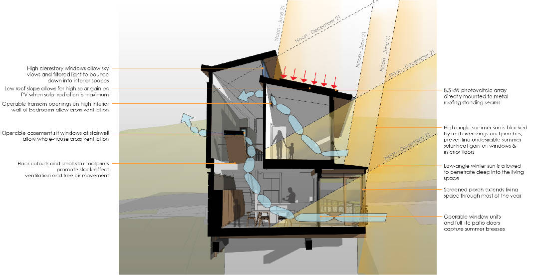 Net Zero Home Planned In North Chattanooga As Example Of