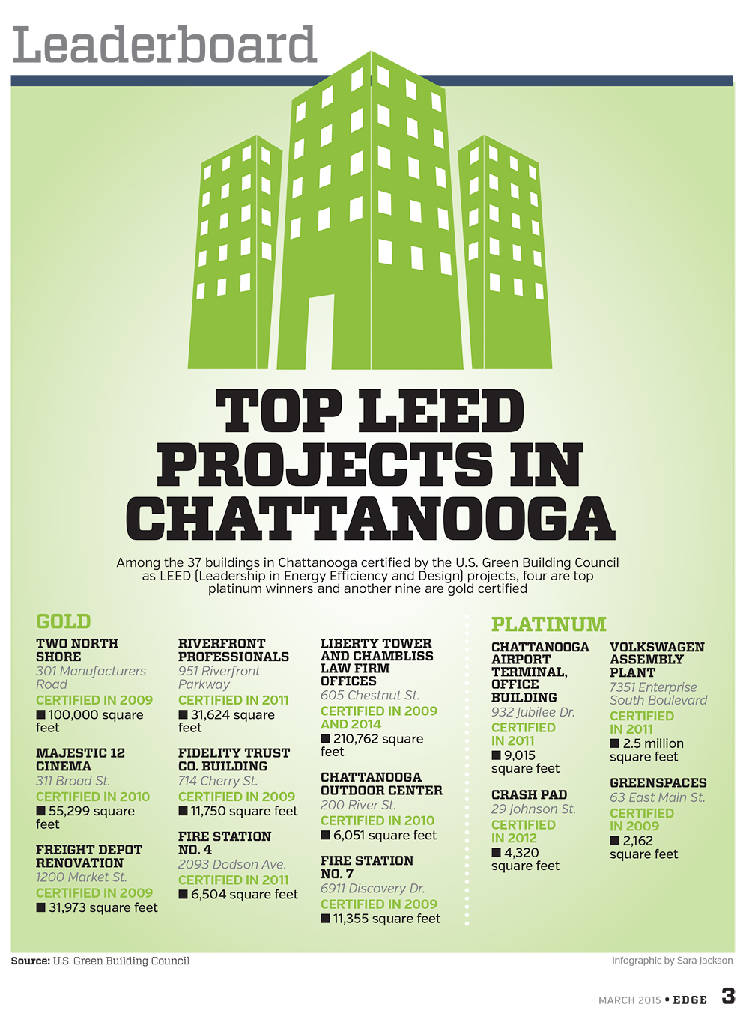 Four Platinum Nine Gold Leed Buildings In Chattanooga Times Free
