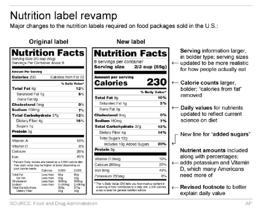 Food Nutrition Labels Getting a Major Update advise
