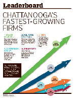 Leaderboard: Chattanooga's fastest growing firms