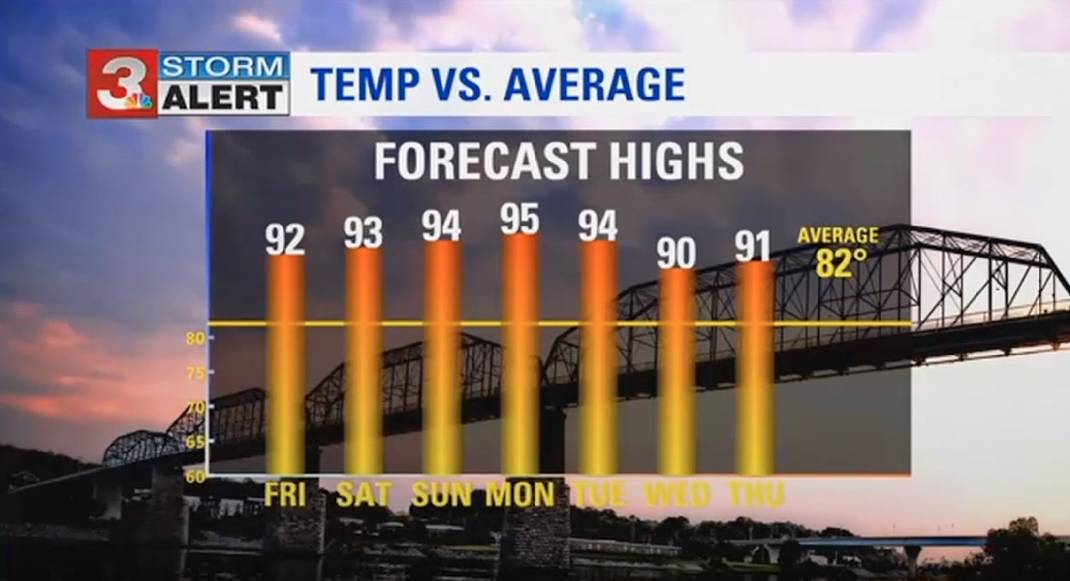 WRCB Forecast: Weekend To Bring Possible Record-breaking