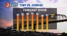 WRCB Forecast: Weekend to bring possible record-breaking temperatures in Chattanooga area